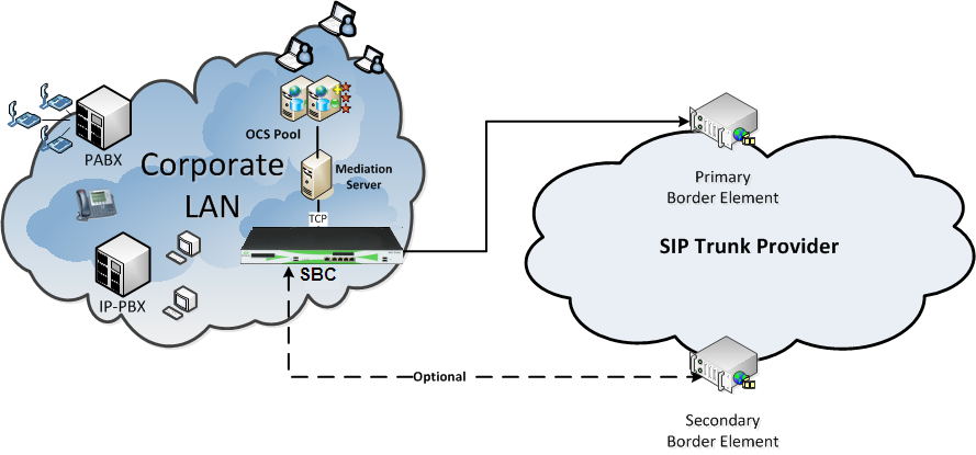 Basics of SIP trunk